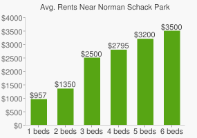 Graph of average rent prices for Norman Schack Park