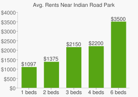 Graph of average rent prices for Indian Road Park