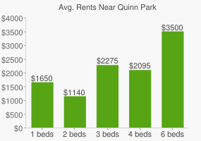 Graph of average rent prices for Quinn Park