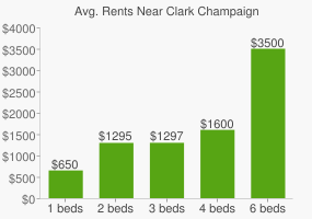 Graph of average rent prices for Clark Champaign