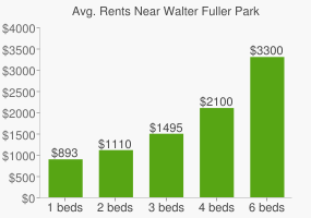 Graph of average rent prices for Walter Fuller Park