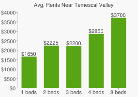 Graph of average rent prices for Temescal Valley
