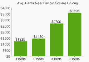 Graph of average rent prices for Lincoln Square Chicago