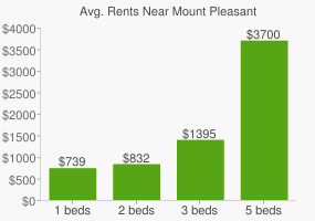 Graph of average rent prices for Mount Pleasant