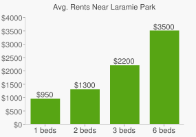 Graph of average rent prices for Laramie Park