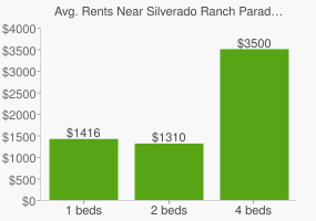 Graph of average rent prices for Silverado Ranch Paradise