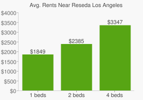 Graph of average rent prices for Reseda Los Angeles