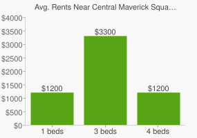 Graph of average rent prices for Central Maverick Square - Paris Street Boston