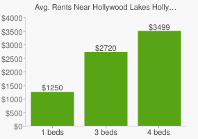 Graph of average rent prices for Hollywood Lakes Hollywood
