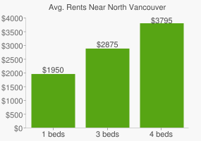 Graph of average rent prices for North Vancouver