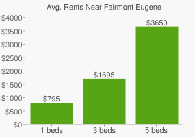 Graph of average rent prices for Fairmont Eugene