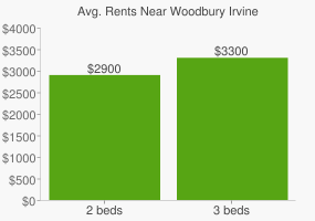 Graph of average rent prices for Woodbury Irvine