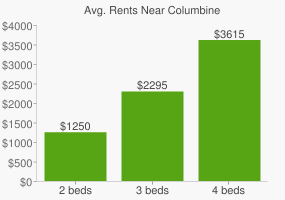 Graph of average rent prices for Columbine