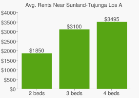 Graph of average rent prices for Sunland-Tujunga Los Angeles