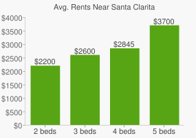 Graph of average rent prices for Santa Clarita