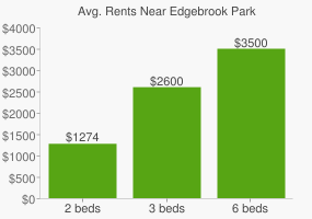 Graph of average rent prices for Edgebrook Park