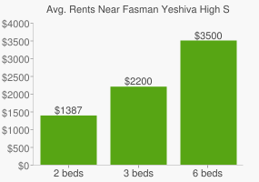 Graph of average rent prices for Fasman Yeshiva High School