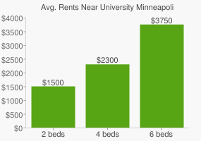 Graph of average rent prices for University Minneapolis