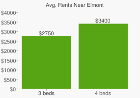 Graph of average rent prices for Elmont