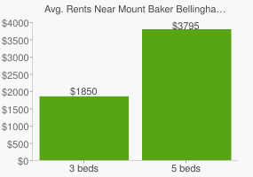 Graph of average rent prices for Mount Baker Bellingham
