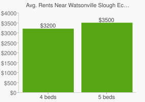 Graph of average rent prices for Watsonville Slough Ecological Reserve