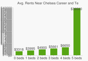 Graph of average rent prices for Chelsea Career and Technical Education High School
