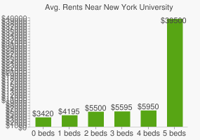 Graph of average rent prices for New York University