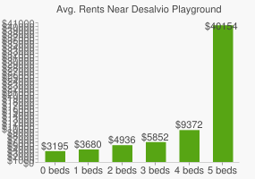Graph of average rent prices for Desalvio Playground