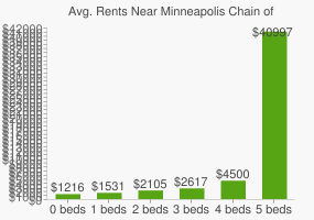 Graph of average rent prices for Minneapolis Chain of Lakes Park