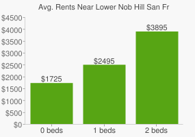 Graph of average rent prices for Lower Nob Hill San Francisco