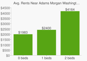 Graph of average rent prices for Adams Morgan Washington D.C.