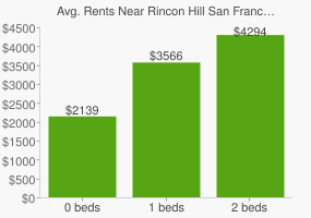 Graph of average rent prices for Rincon Hill San Francisco