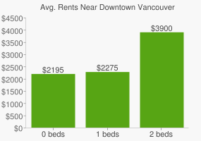 Graph of average rent prices for Downtown Vancouver