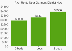 Graph of average rent prices for Garment District New York