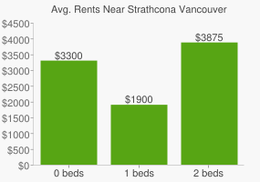 Graph of average rent prices for Strathcona Vancouver