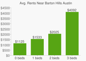 Graph of average rent prices for Barton Hills Austin