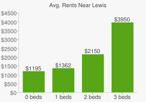 Graph of average rent prices for Lewis & Clark College