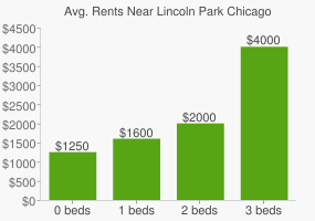 Graph of average rent prices for Lincoln Park Chicago