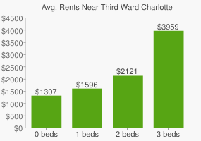 Graph of average rent prices for Third Ward Charlotte