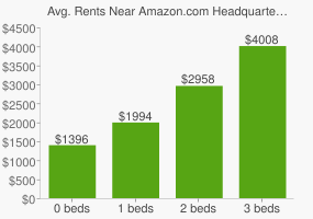 Graph of average rent prices for Amazon.com Headquarters