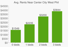 Graph of average rent prices for Center City West Philadelphia