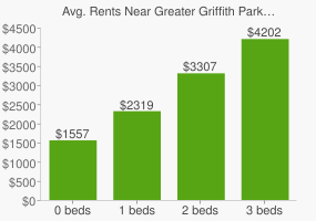 Graph of average rent prices for Greater Griffith Park Los Angeles