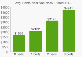 Graph of average rent prices for Van Ness - Forest Hills Washington D.C.