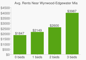Graph of average rent prices for Wynwood-Edgewater Miami