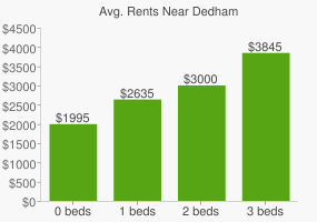 Graph of average rent prices for Dedham