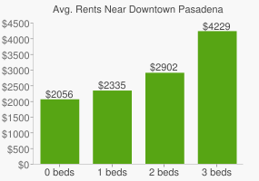 Graph of average rent prices for Downtown Pasadena