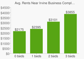 Graph of average rent prices for Irvine Business Complex Irvine