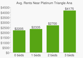 Graph of average rent prices for Platinum Triangle Anaheim