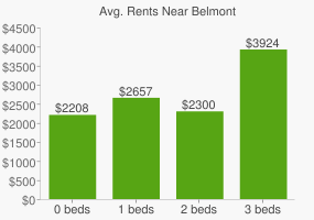 Graph of average rent prices for Belmont