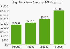 Graph of average rent prices for Sanmina-SCI Headquarters
